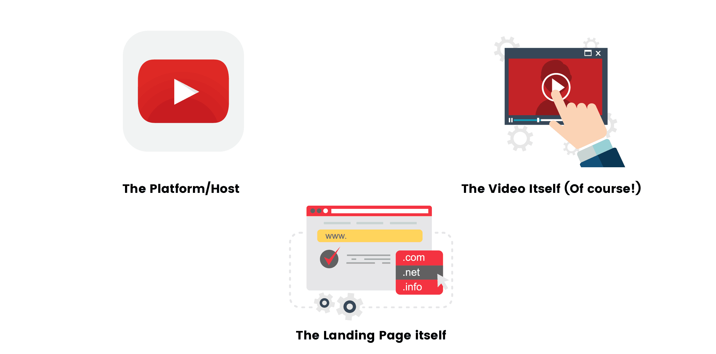 How To Assemble A Shnazzy Video Landing Page That Works!